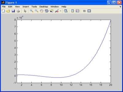 Secant Method Input Function